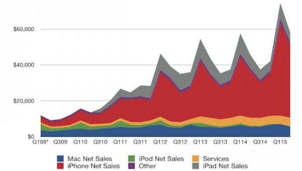 Apple risultati fiscali Q2 2015: ottime vendite di iPhone e Mac