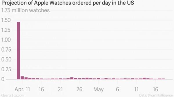 Apple Watch: crollo di vendite dopo il lancio