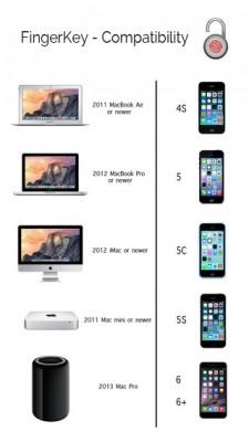Come sbloccare il Mac con il Touch ID dell'iPad e iPhone