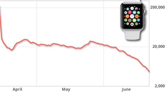 Apple Watch: vendite in calo del 90%