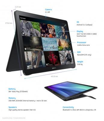 Samsung Galaxy View: prezzo e caratteristiche del nuovo tablet da 18.4 pollici