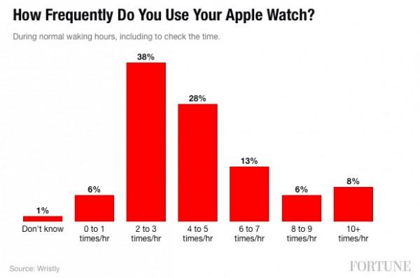 Apple Watch: ecco le funzioni più usate