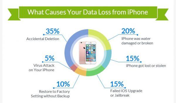 Perdita dati iPhone: un'infografica ci spiega perché succede